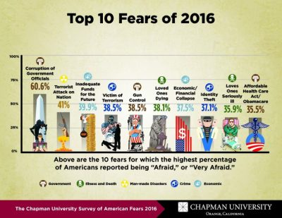 fear-survey-2016_page_2-740x572